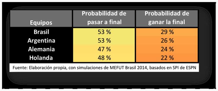 Probabilidad de ganar semifinales y final con datos del 6.7.2014