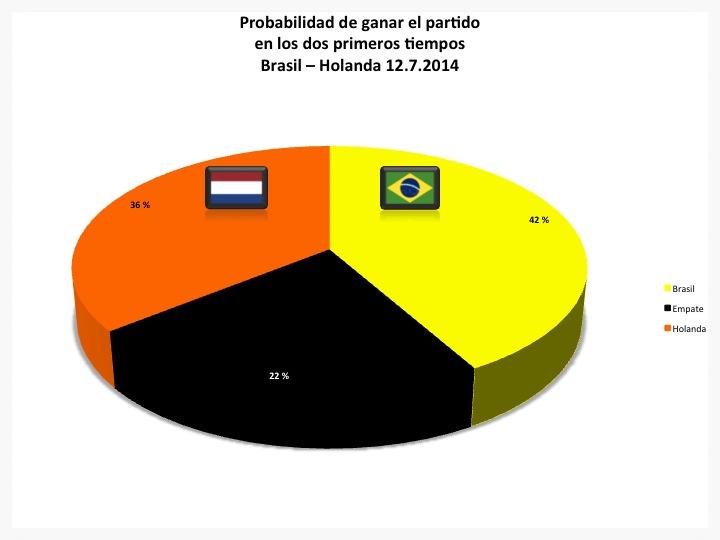 Probabilidad de ganar, empatar o perder en los dos primeros tiempos del partido por el tercer puesto