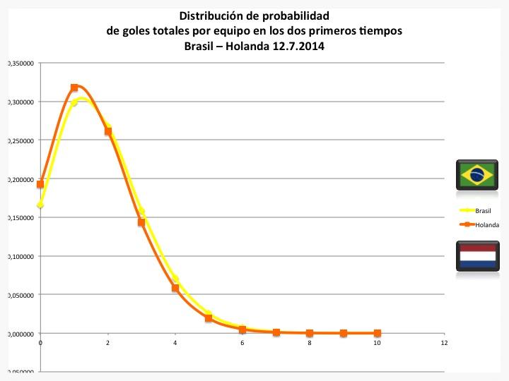 Distribución de probabilidad de goles totales por equipo en los dos primeros tiempos del partido por el tercer puesto