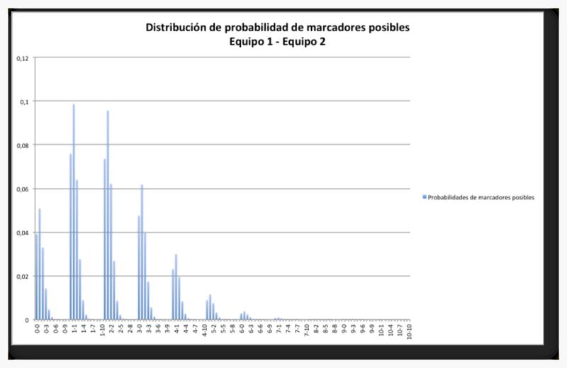Distribución de probabilidad de resultados posibles. Simulación de Brasil - Uruguay con datos del 3.7.2014