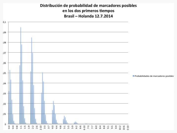 Distribución de probabilidad de marcadores posibles en los dos primeros tiempos del partido por el tercer puesto