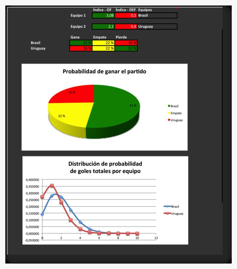 Simulación de Brasil - Uruguay con datos del 3.7.2014