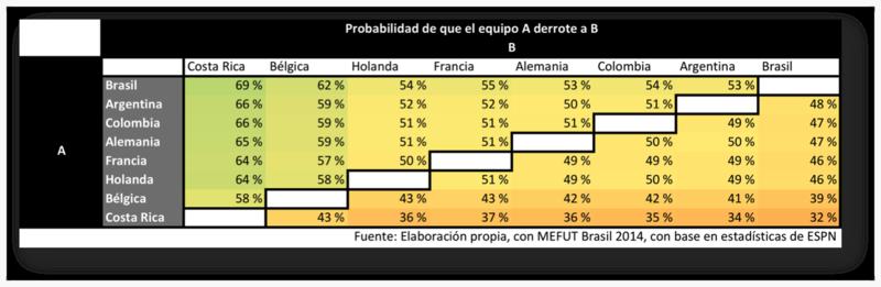 Probabilidad de que el equipo A derrote a B con datos del 3.7.2014