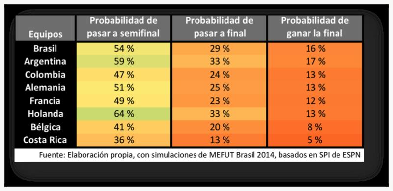 Probabilidad de ganar cuartos de final, semifinales y final con datos del 3.7.2014